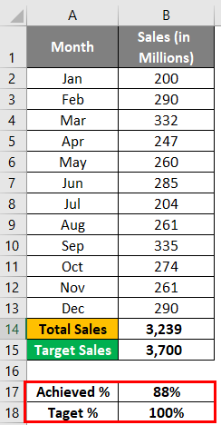 Thermometer Chart in Excel 1-2