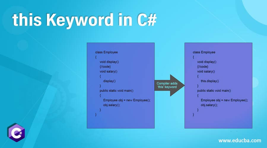 this Keyword in C#
