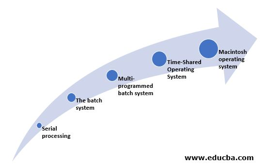 various evolution of an operating system