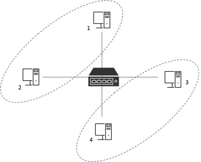 VLAN arrangement