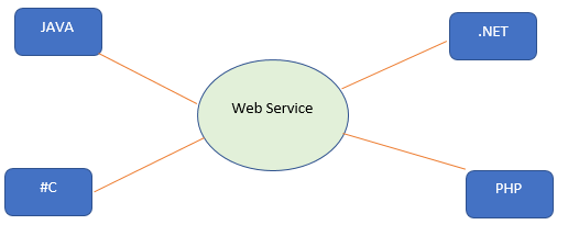 what is web services.1