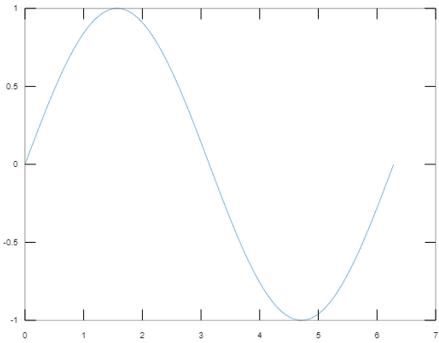 2D Plot in Matlab - 1