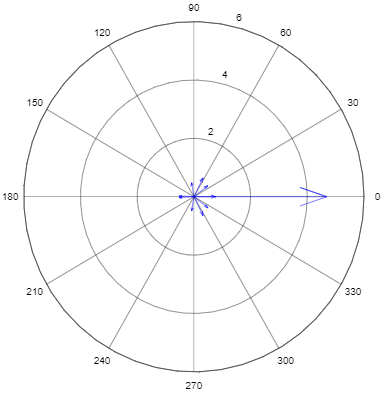 Compass Plot