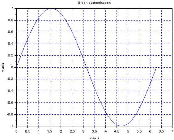 2D Plot in Matlab - 2
