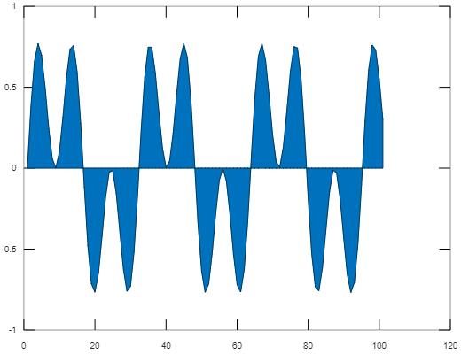2D Plot in Matlab - 8