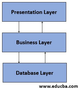 multi-layer architecture