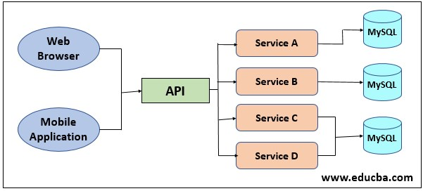 ADVANTAGES OF MICROSERVICES