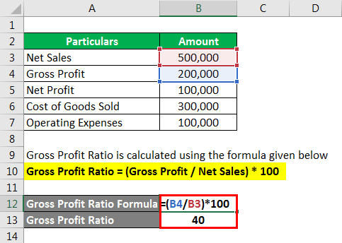 Accounting Ratios - 2.2