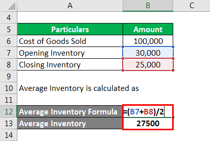 Average Inventory