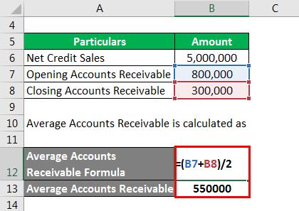 Average Accounts Receivable