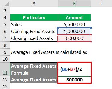 Average Fixed Assets
