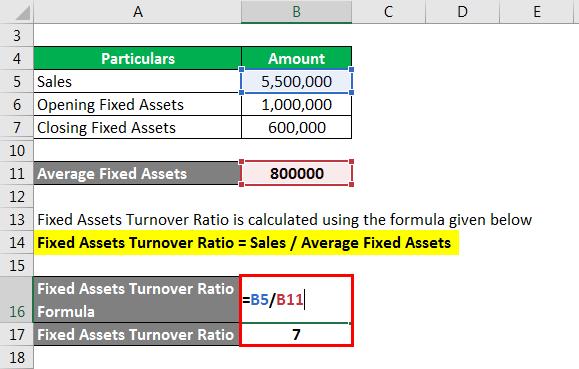 Activity Ratio - 3.3
