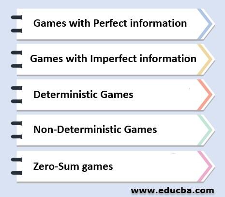 Game Scenarios using Adversarial search