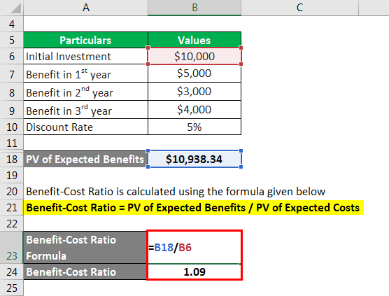 Benefit-Cost Ratio Formula - 1.4