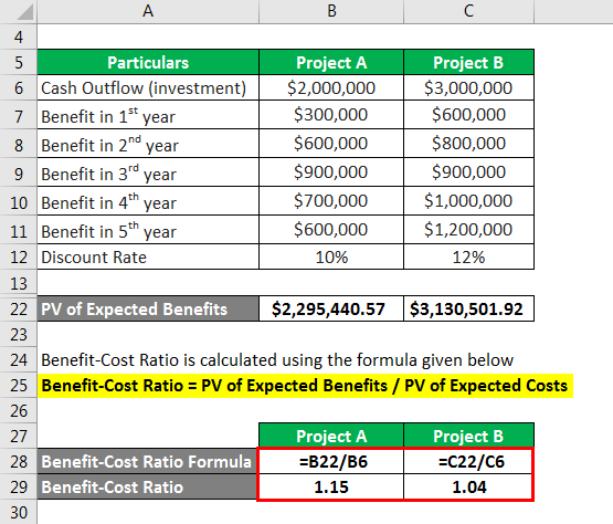 Benefit-Cost Ratio Formula - 2.6