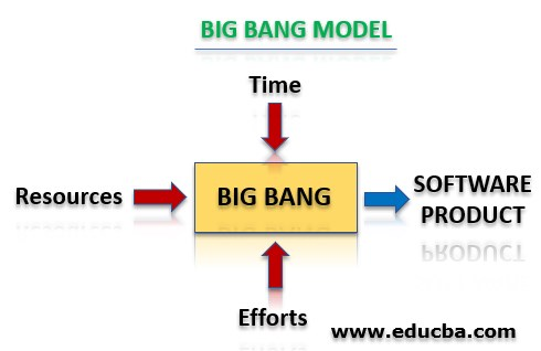 What is the Big Bang Model