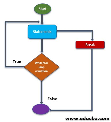 Break in MATLAB FlowChart