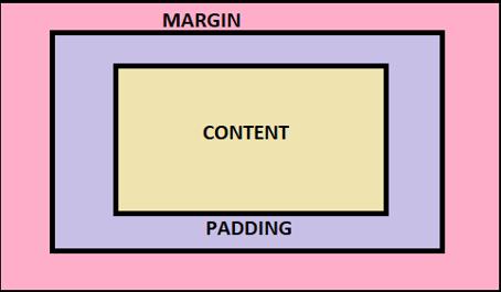 CSS Box Model -1
