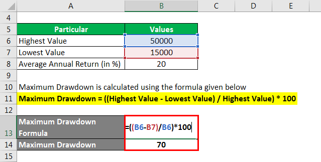 Maximum Drawdown