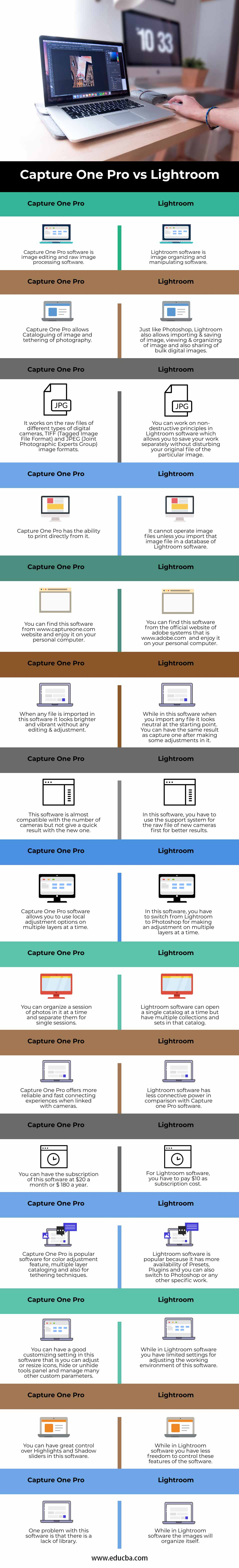Capture One Pro vs Lightroom info