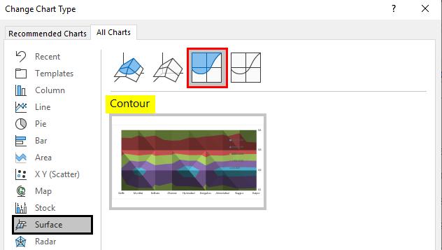 Contour Chart Type