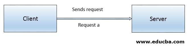Client sends request to server