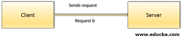 Client sends the request to the server