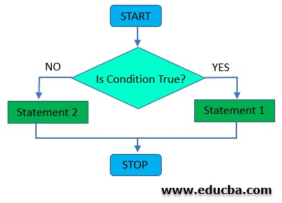 Conditional Operator Flowchart