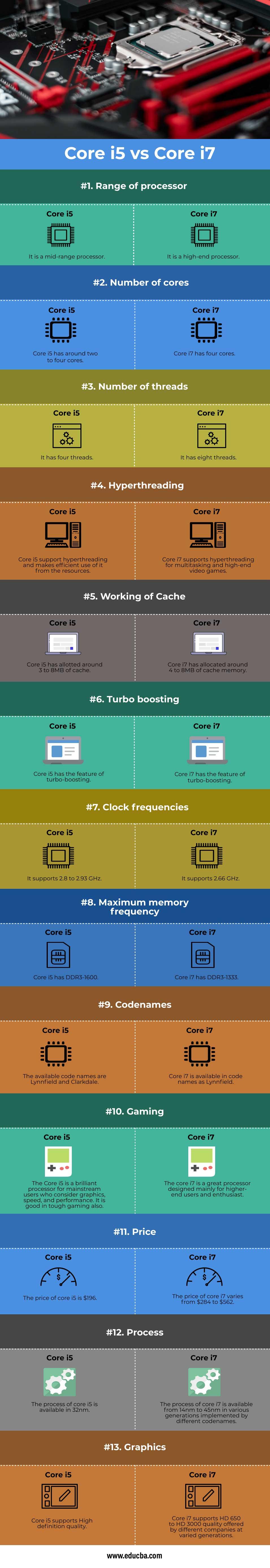 Core-i5-vs-Core-i7-info