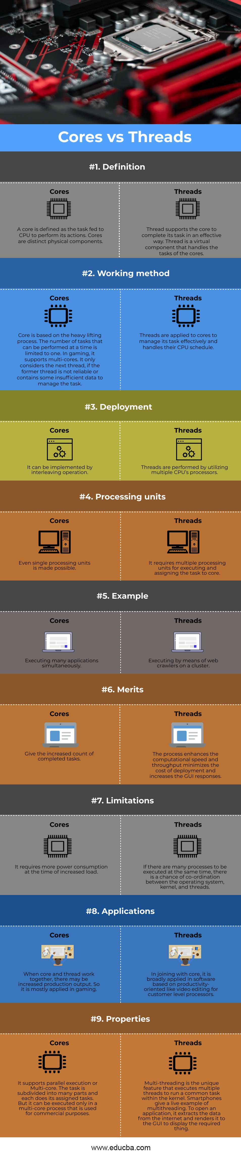 Cores-vs-Threads-info