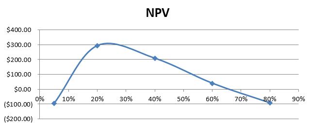 Graph Explanation