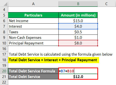 Debt Service Coverage Ratio-1.3