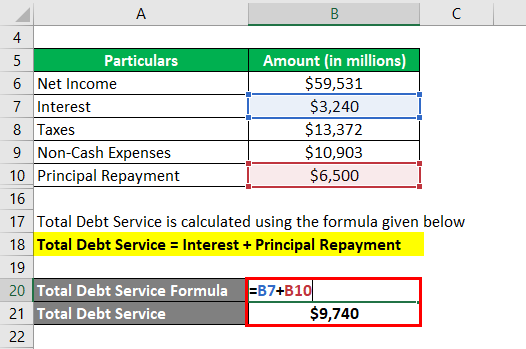 Debt Service Coverage Ratio-2.3
