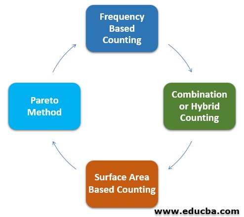 Cycle Counting Procedure