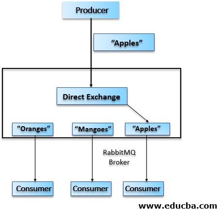 Direct Exchange