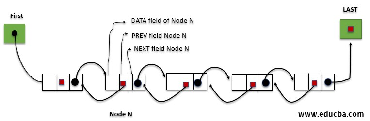Doubly linked list in Data Structure 2