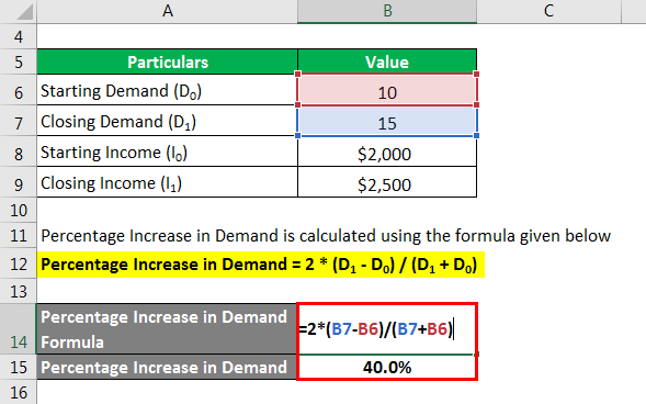 Elastic Demand Formula - 2.2