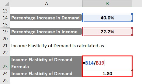 Elastic Demand Formula - 2.4