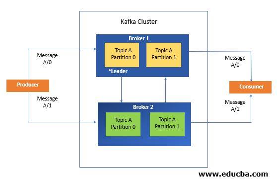 Components of Kafka
