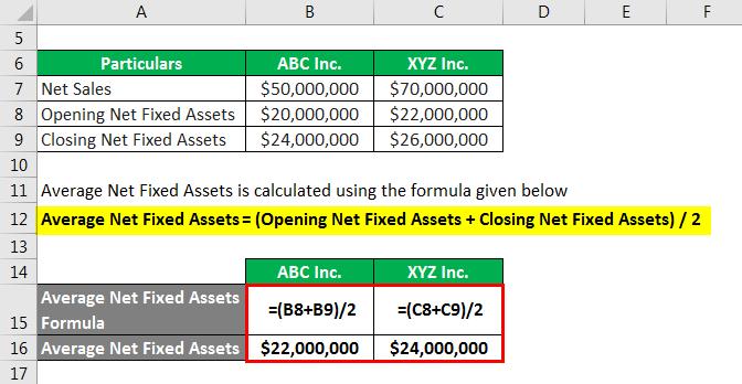 Average Net Fixed Assets