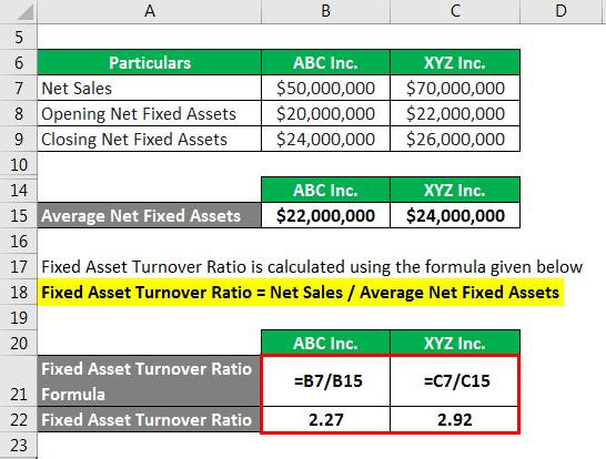 Fixed Asset Turnover Ratio Formula - 1.3