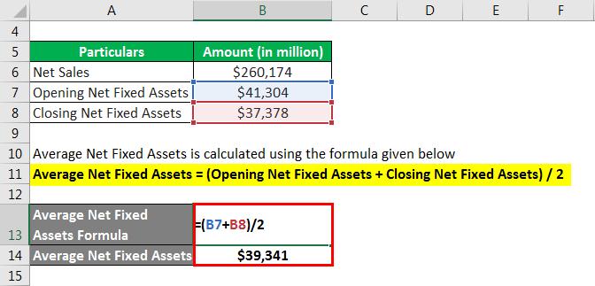 Fixed Asset Turnover Ratio Formula - 2.2