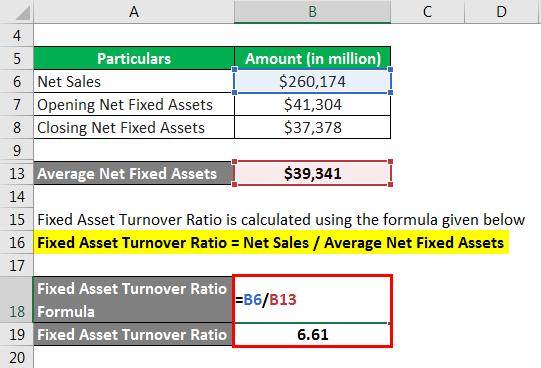 Fixed Asset Turnover Ratio Formula - 2.3