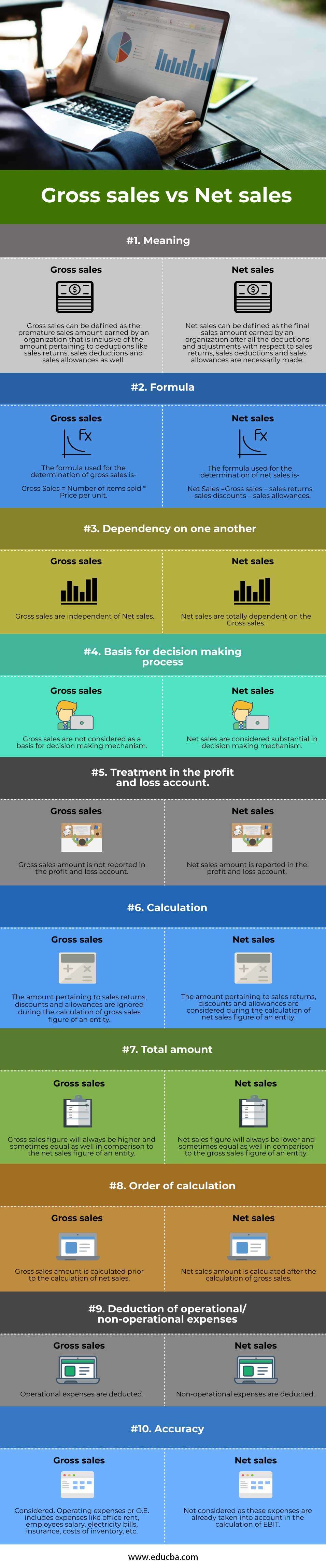 Gross-sales-vs-Net-sales-info