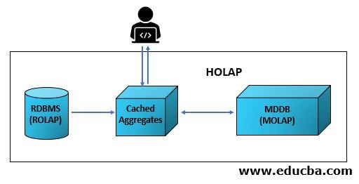HOLAP Architecture