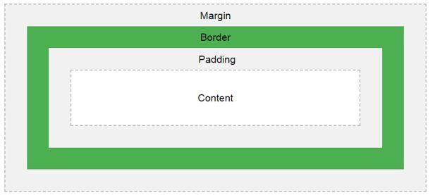 HTML Border Style 1