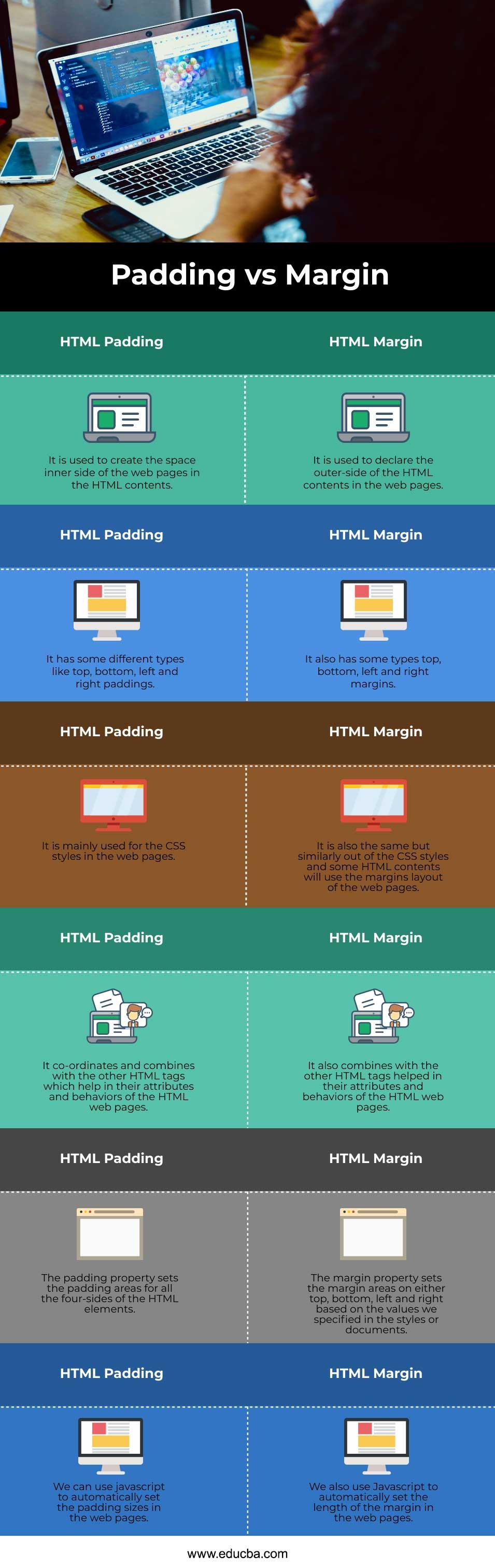 HTML Padding vs Margin info