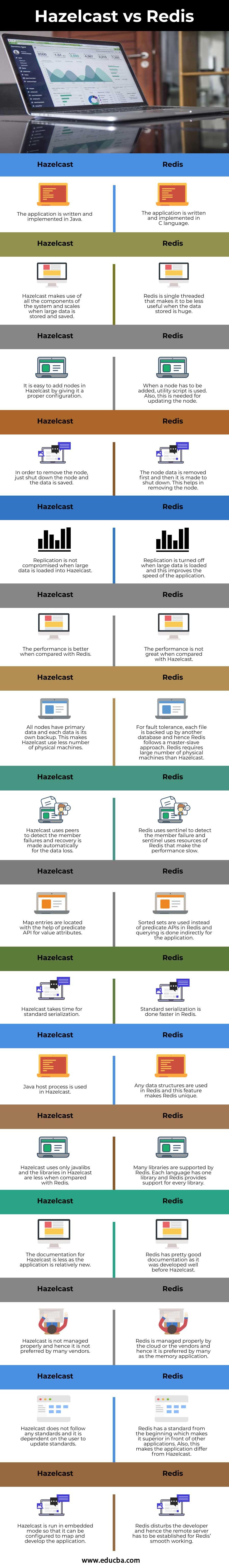 Hazelcast-vs-Redis-info