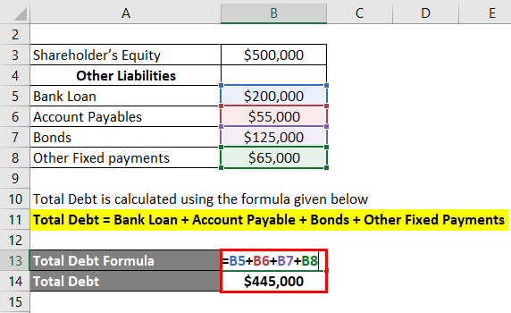 Interpretation of Debt to Equity Ratio-1.2