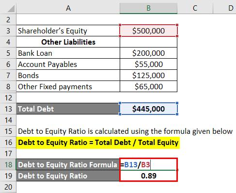 Interpretation of Debt to Equity Ratio-1.3